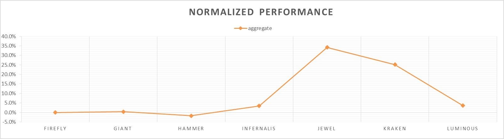 overall_performance_graph