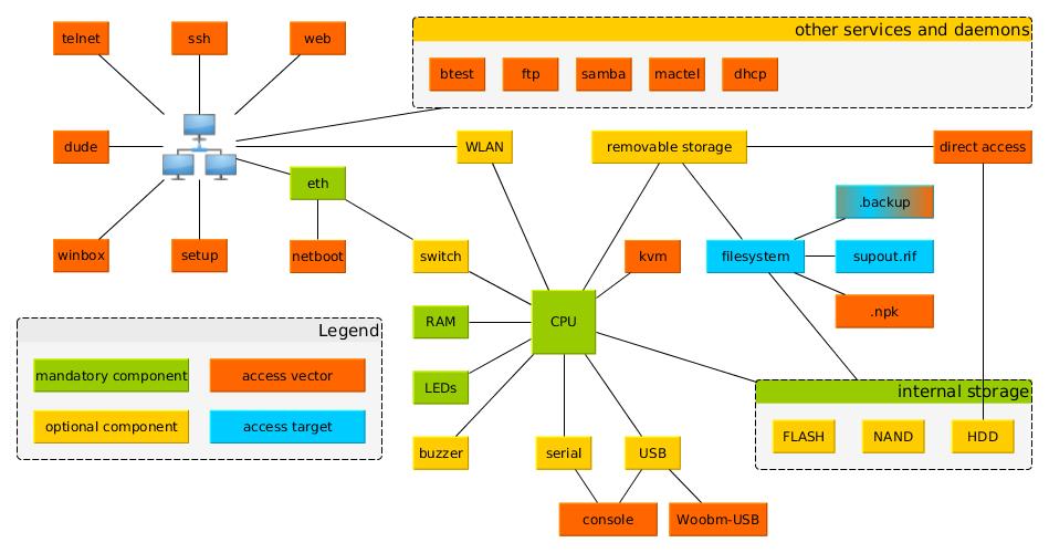 Mikrotik ecosystem