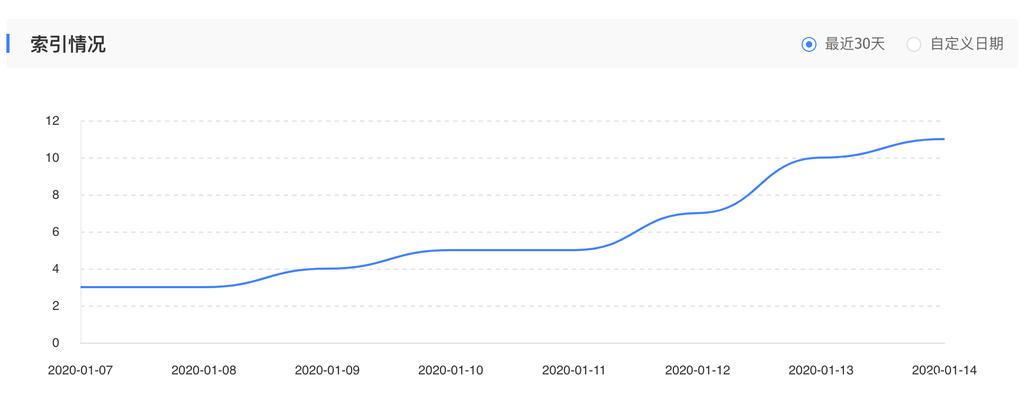 baidu index status