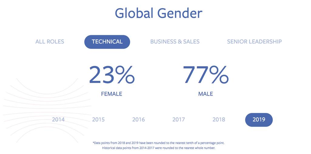 FB tech position gender percentage.