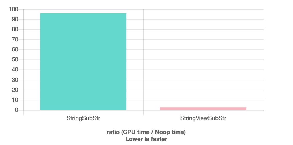 Huge performance improvement, side by side comparison.