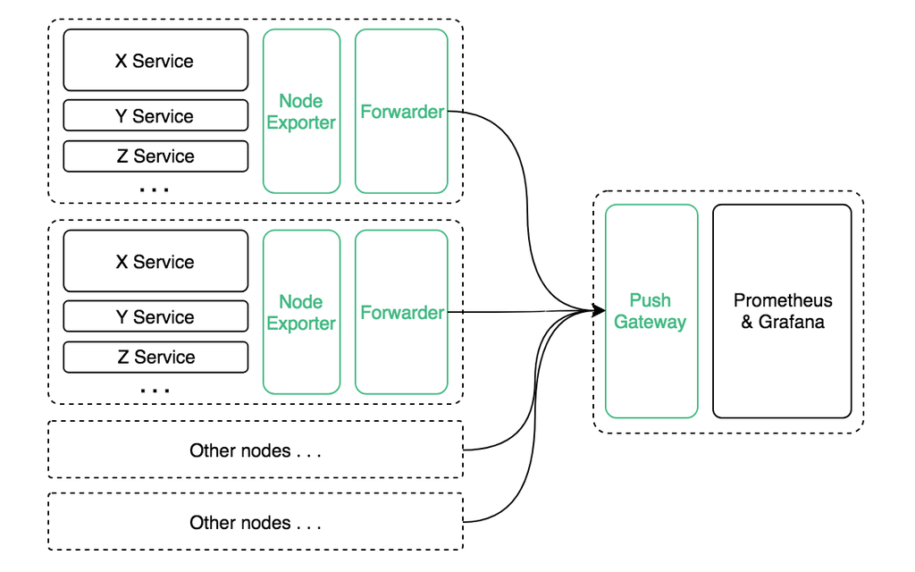 Push Based Monitoring Service with Prometheus · Ox333333