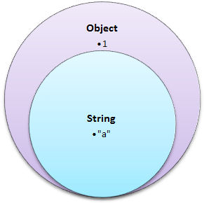 Venn diagram of String