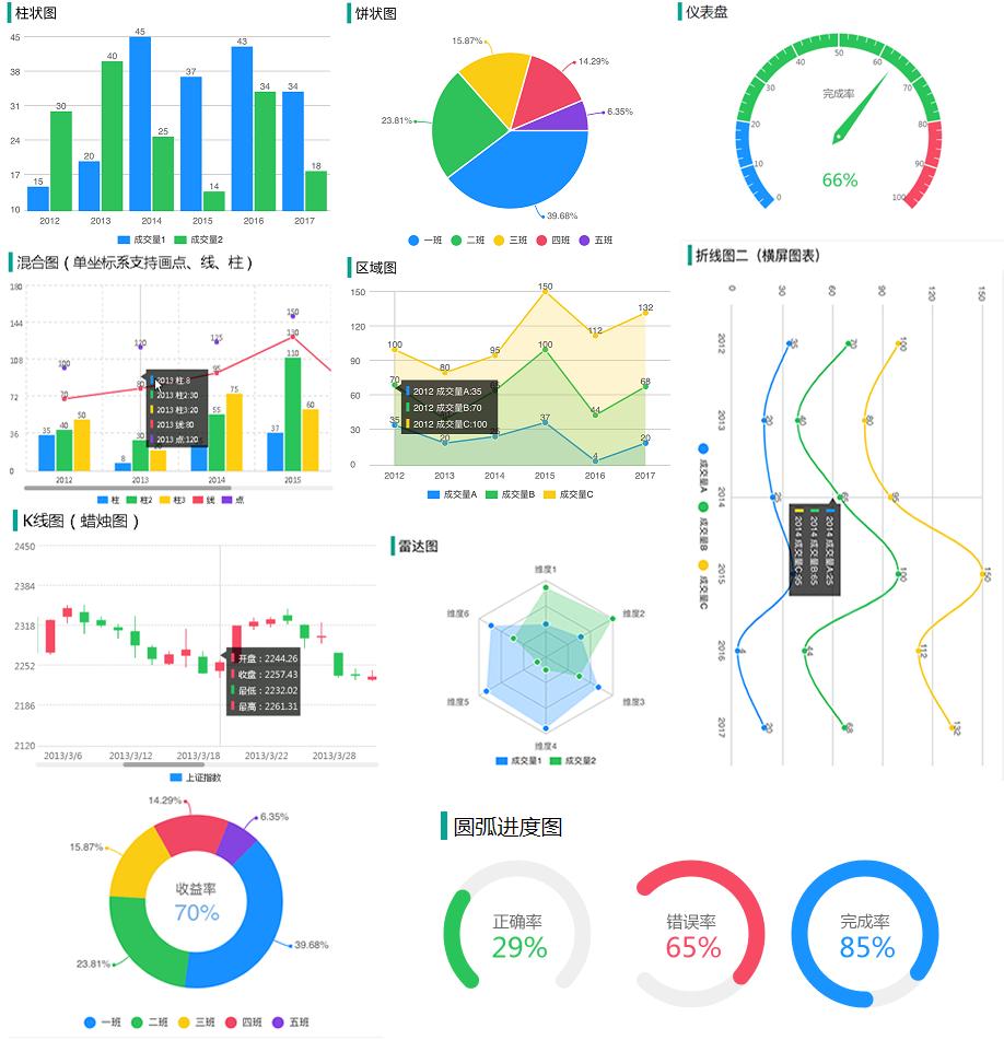 wx-charts图表