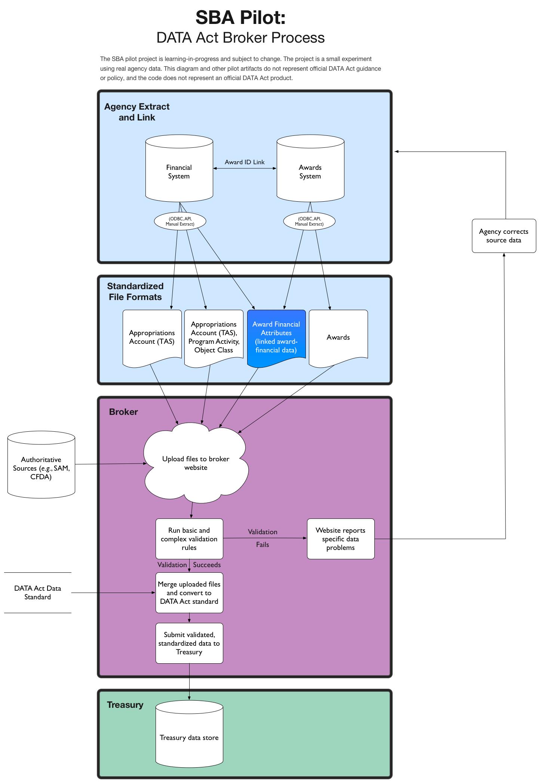 Data Act Pilot Backgroundmd At Master 18f Github Standard For Process Flow Diagram
