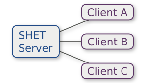 Diagram of SHET Architecture
