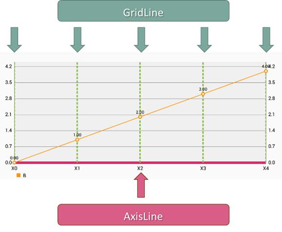 AxisGridLine