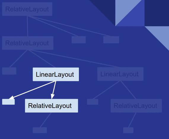 测量阶段遍历一个View树的示例