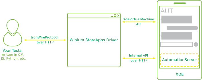 How It Works · 2gis/Winium Mobile Wiki · GitHub