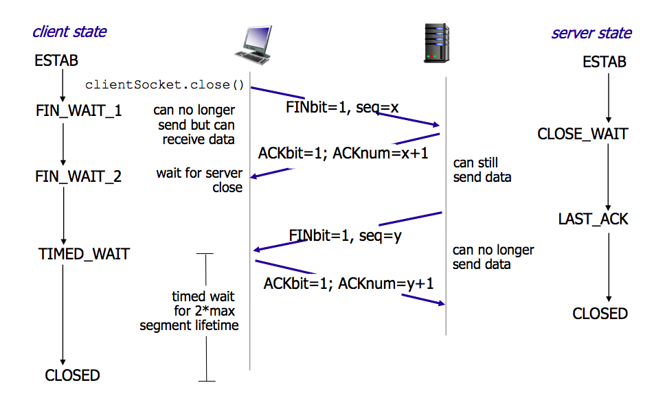 tcp-connection-closed-four-way-handshake