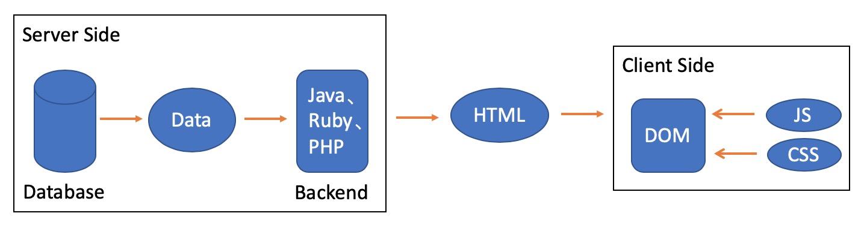Web 传统开发模式