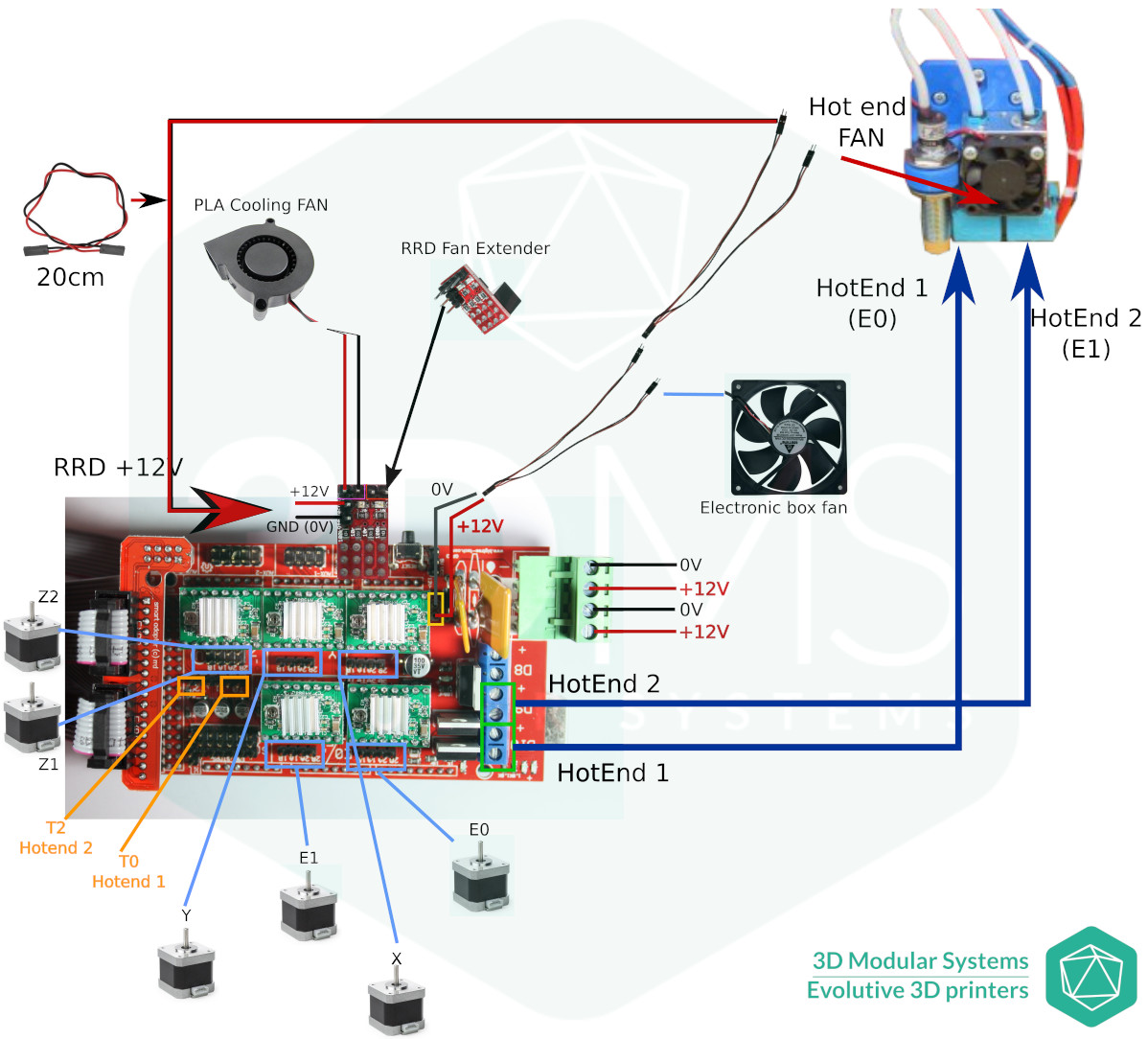 Dual extrusion E3D Chimera Wiring diagram