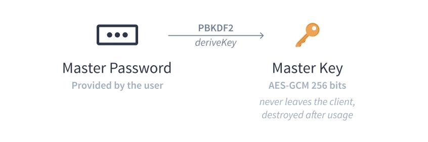 Key derivation from master password using PBKDF2