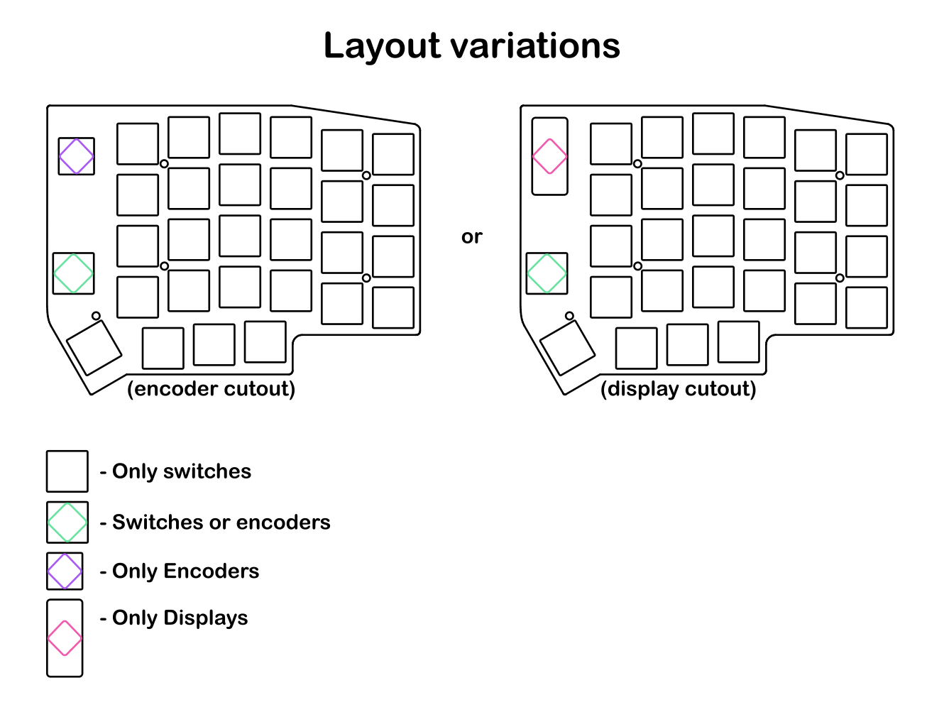 Layout Variations