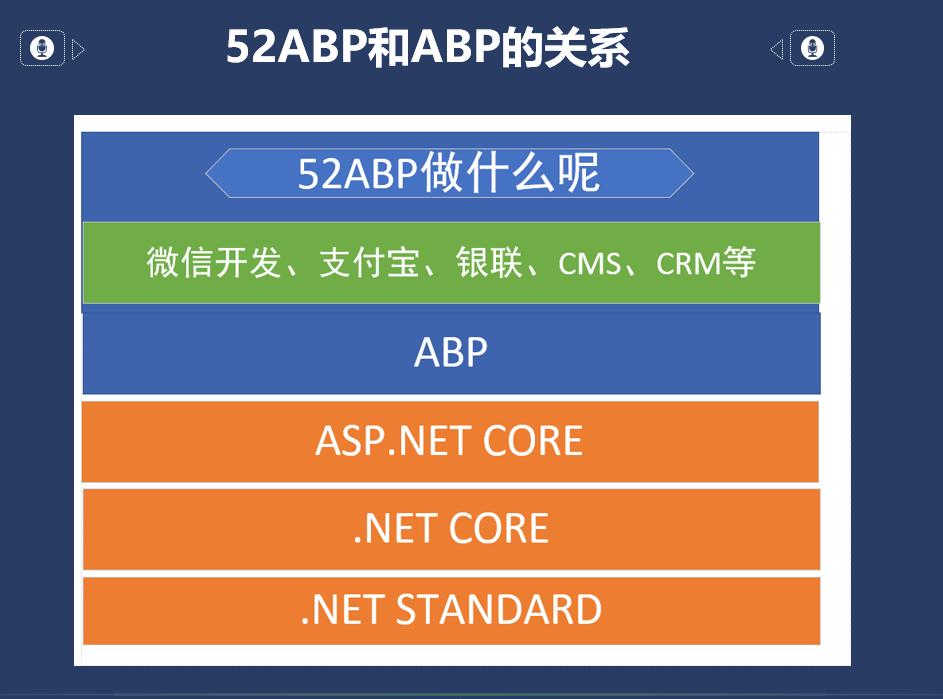 Abp-Template-vs-52ABP-Pro-1