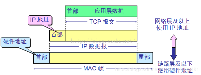 IP地址与硬件地址
