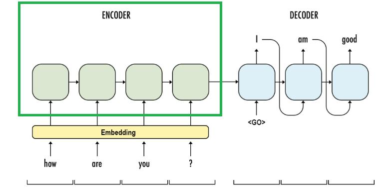 Build A Machine Translator Using Keras Part 1 Seq2seq With Lstm Chaoran S Data Story