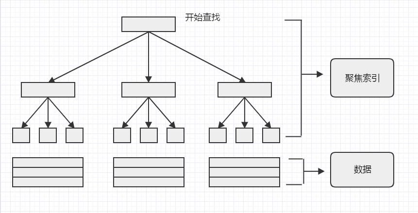 数据库表的存储结构