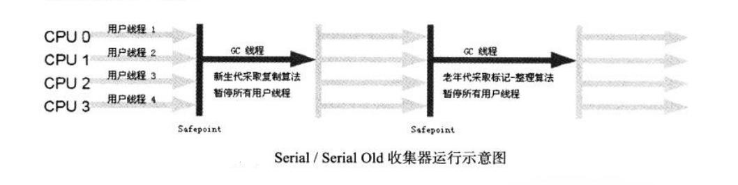 Serial Old