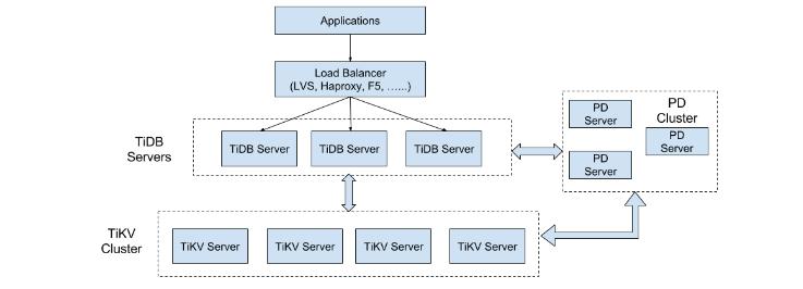 TiDB架构