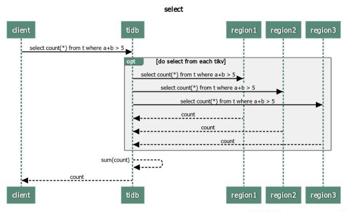 tidb_coprocessor_select
