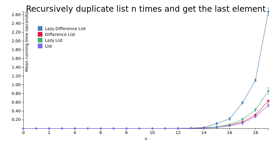 Recursively duplicate list n times and get the last element