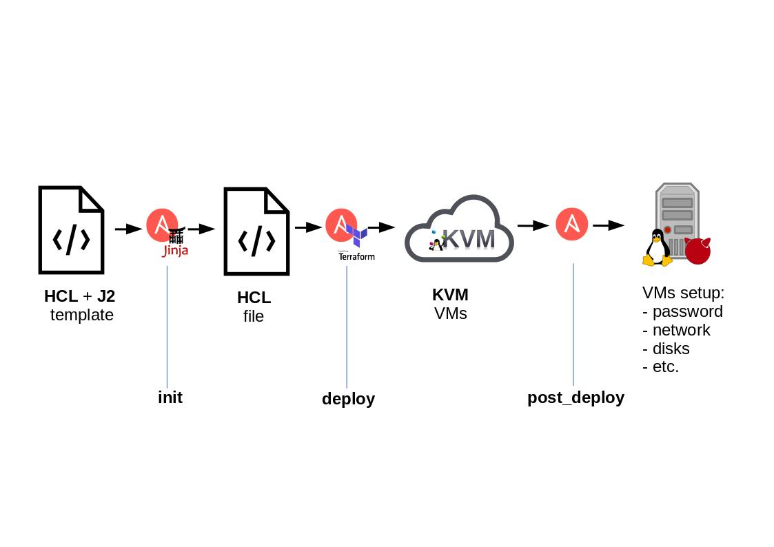 kvm-deployment