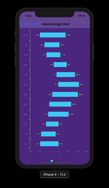 极其精美而又强大的iOS图表组件库AAChartKit-Swift