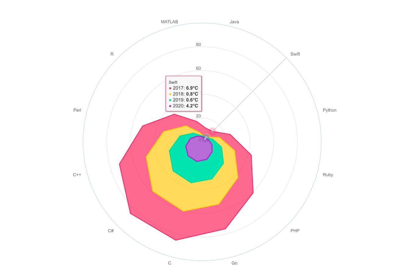GitHub - AAChartModel/AAChartKit-Swift: 📈📊🍎🍎🍎An elegant and