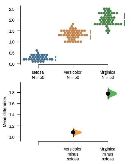 A Cumming estimation plot of petal width from the iris dataset