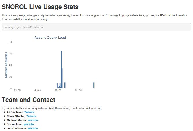 image of https://raw.github.com/AKSW/SparqlAnalytics/master/images/2013-04-04-sparql-analytics-screenshot-fp7-pp.publicdata.eu.png