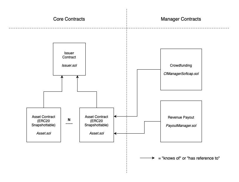 Tokenizer Contracts Prototype - 标记器契约原型