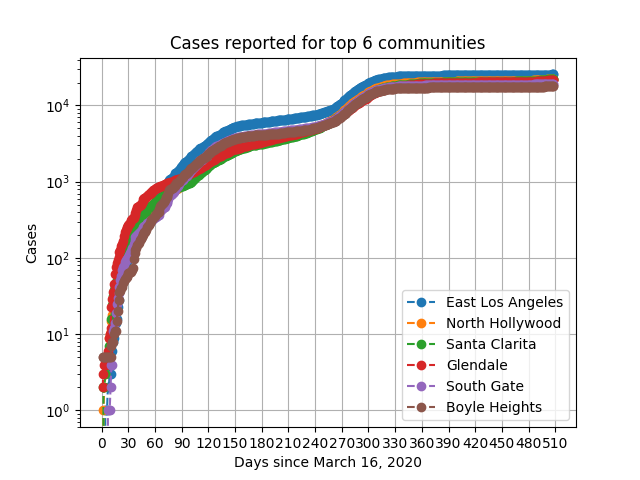 Covid 19 Case Data For County Of Los Angeles
