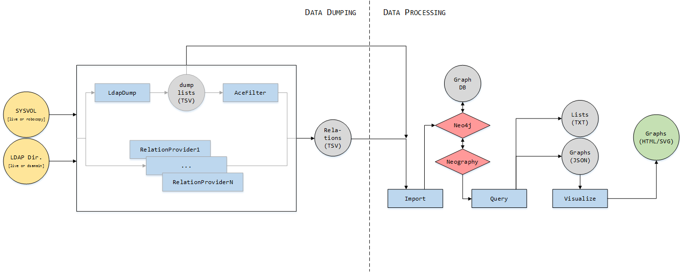 Global process schema of generation of control paths