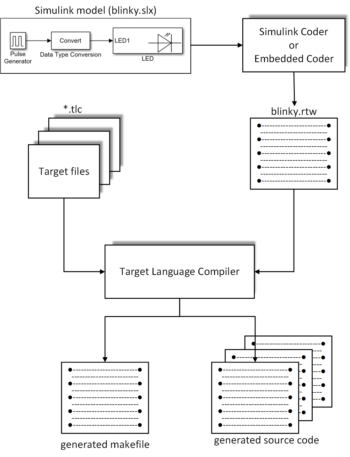 GitHub - ATM-HSW/mbed_target: Mbed OS 5 Simulink and