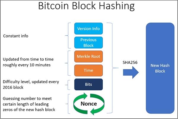 Blockchain-ETH- - <a href=