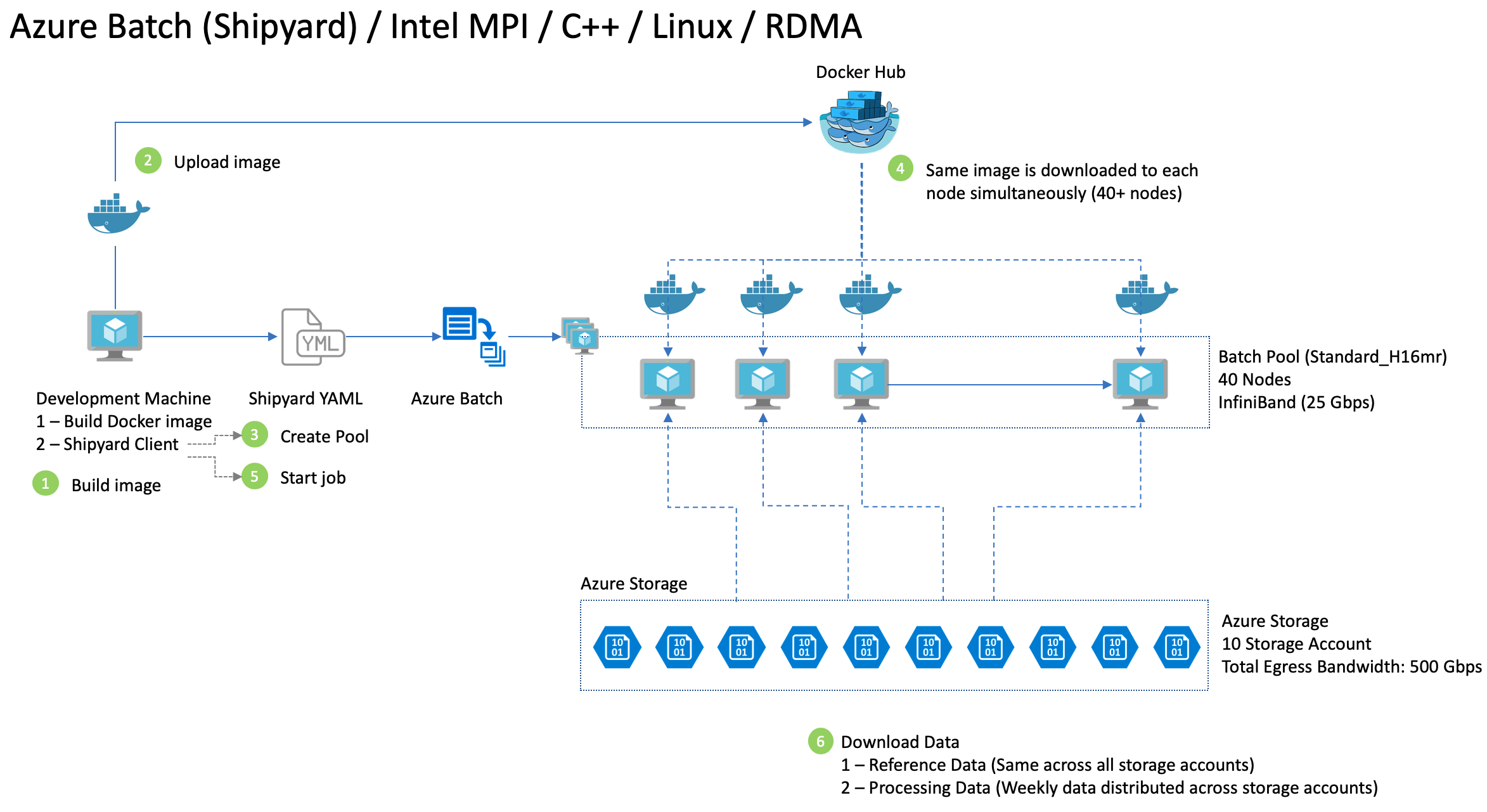 Azure-Shipyard-with-InfiniBand-and-Intel-MPI/README md at