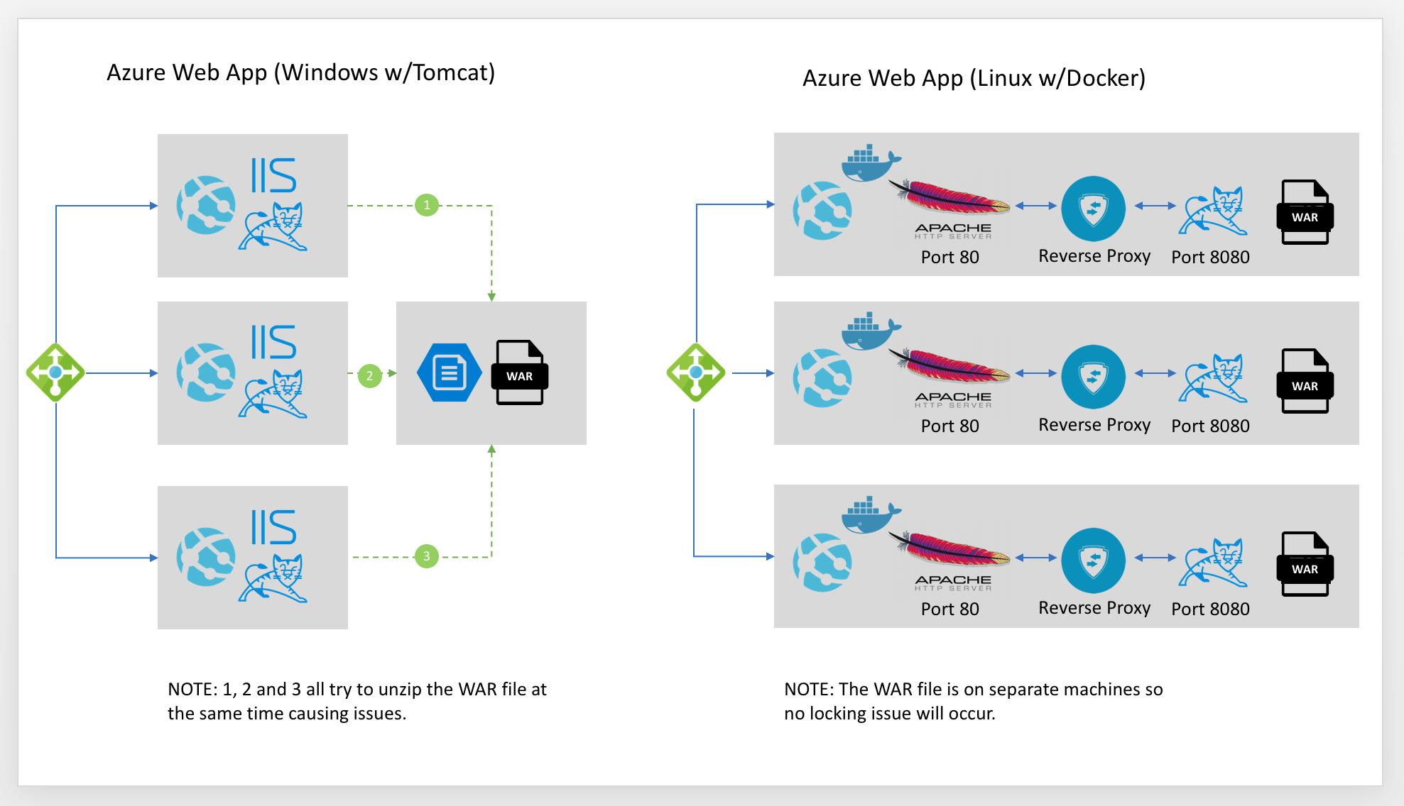 Azure-Tomcat-Web-App-Container/README md at master