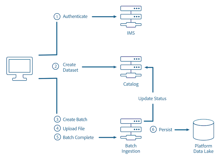 Batch Ingestion Overview
