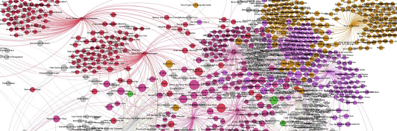 Spotixplore graph image