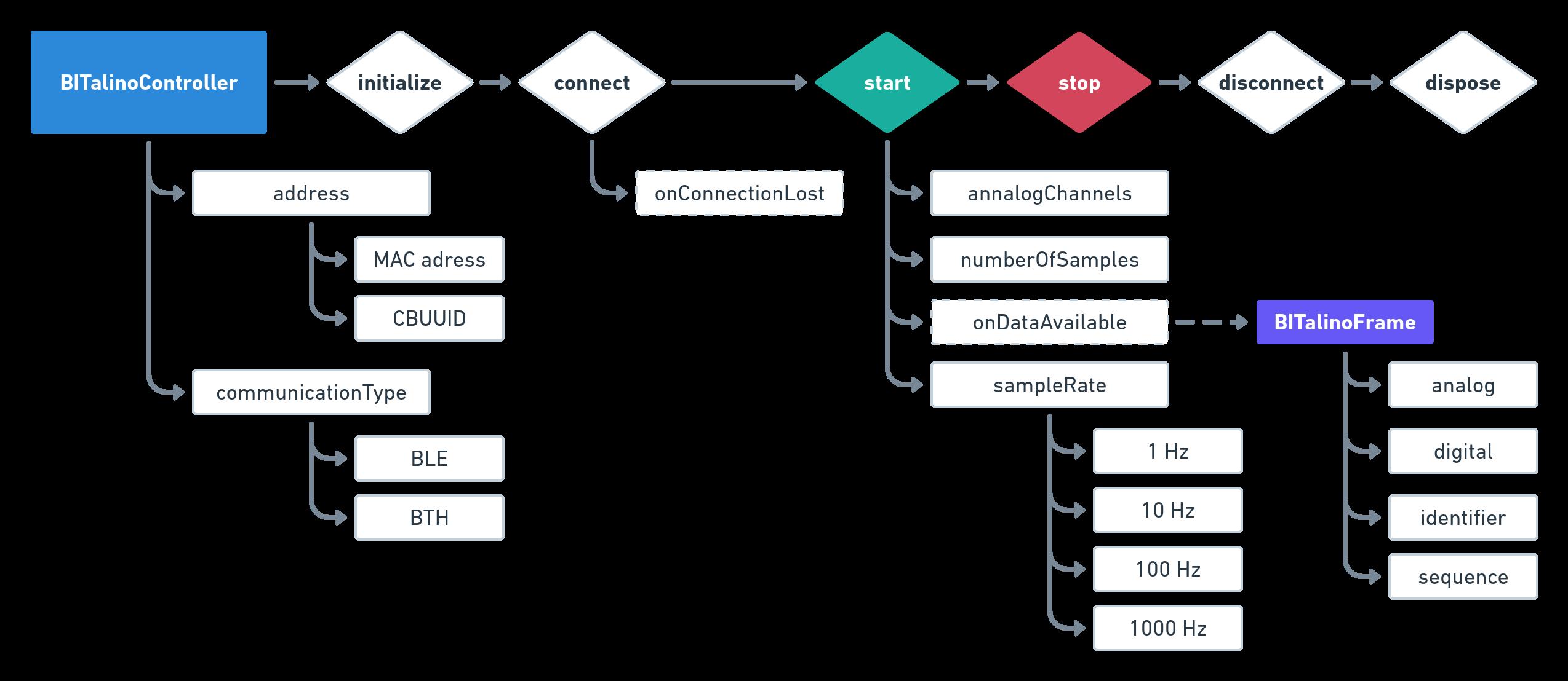Work flow scheme
