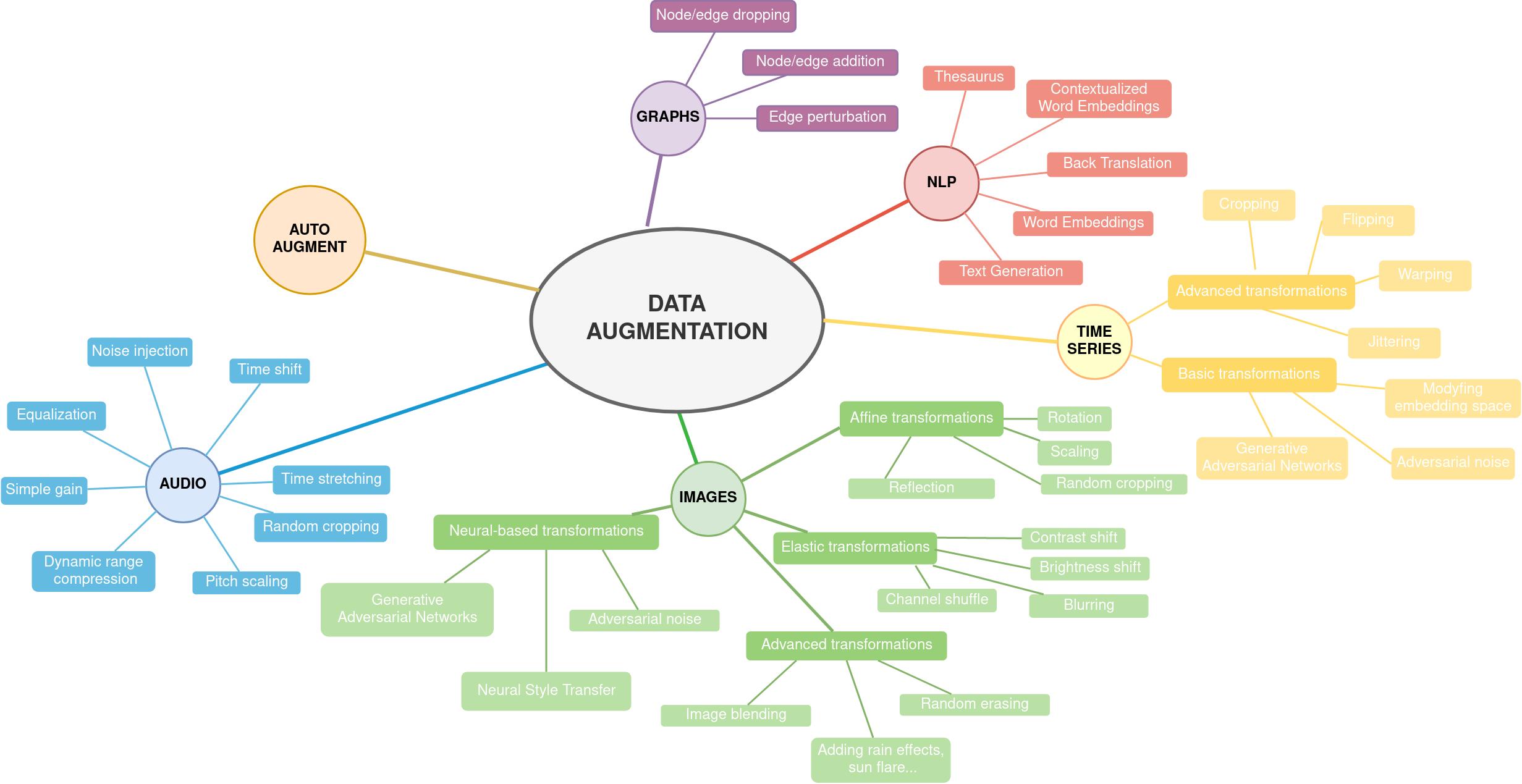 data augmentation diagram