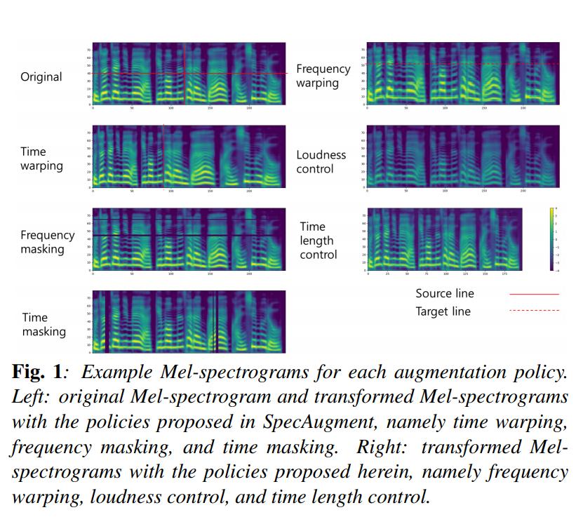 melsceptrograms