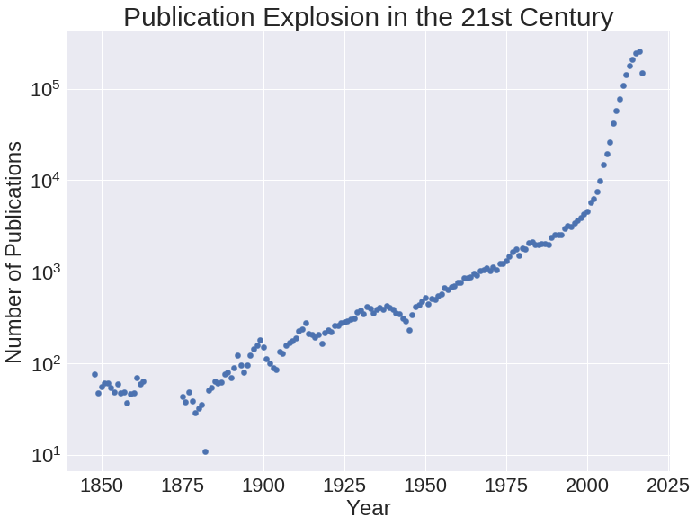 Publication Explosion in the 21st Century