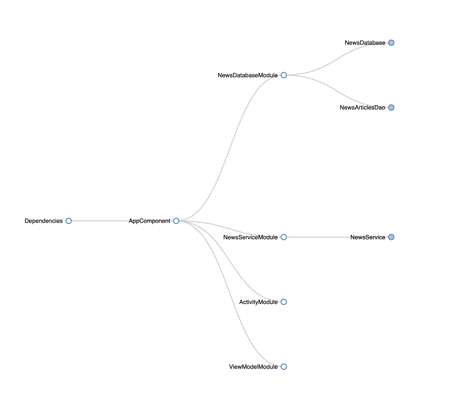 News App Dependency Graph