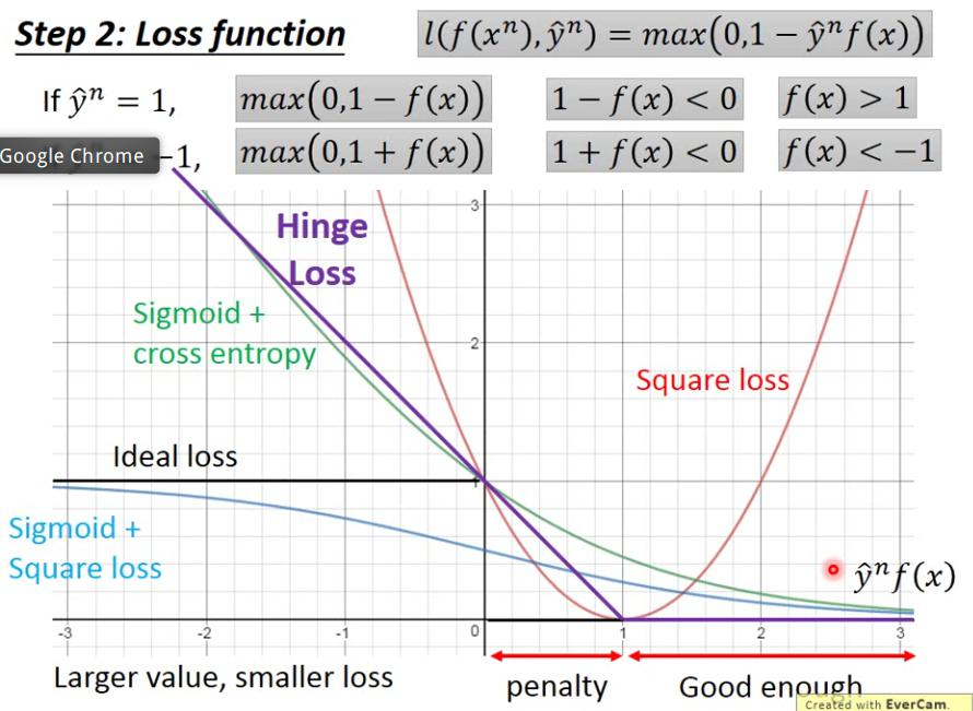 Loss functions in classification
