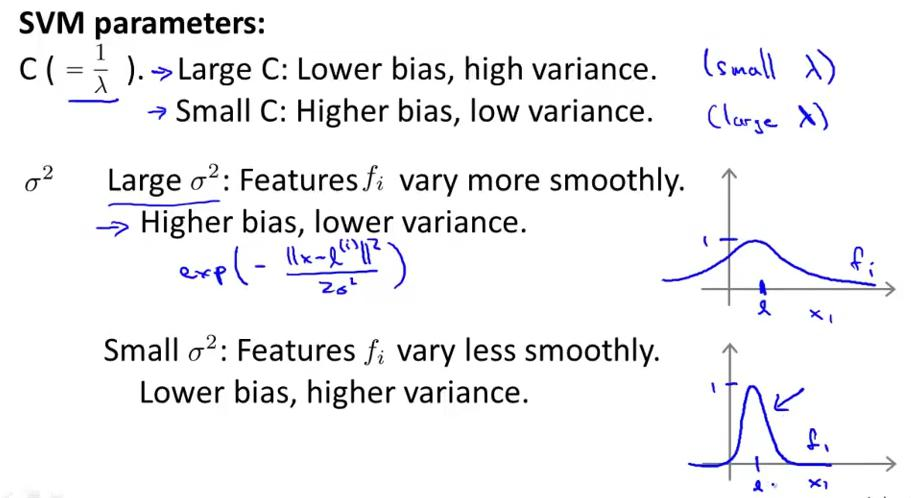 Effection of parameters