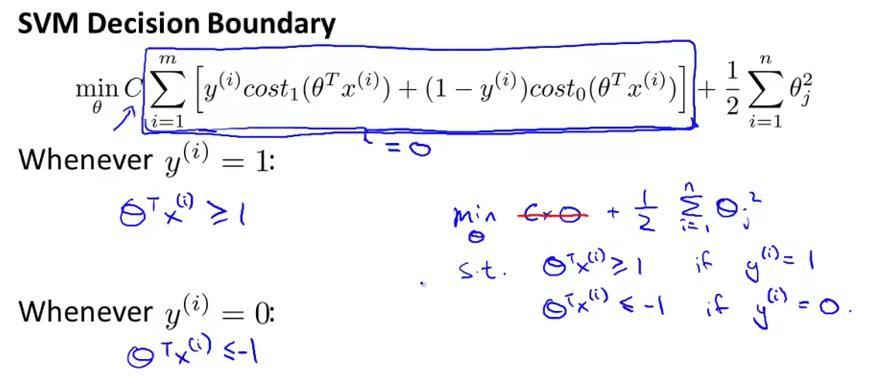 SVM decision boundary
