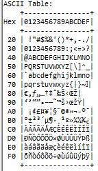 afficher ascii table