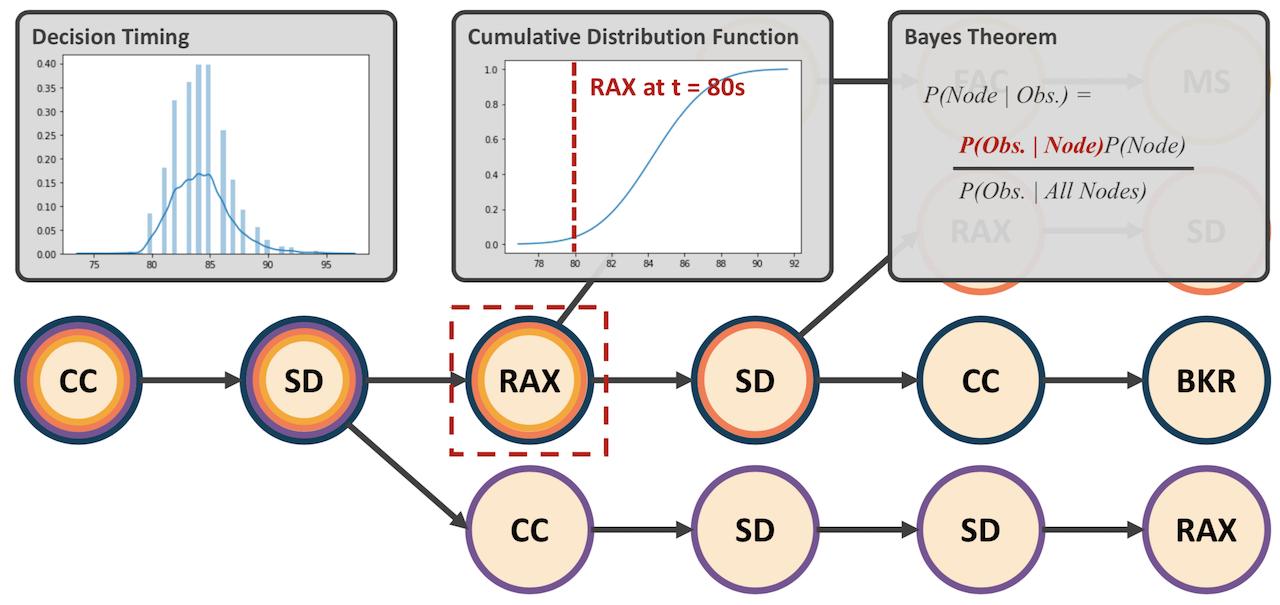 Bayes Diagram